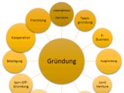 Standort Deutschland Gründungsformen