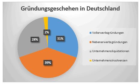 Standort Deutschland Gründungsgeschehen
