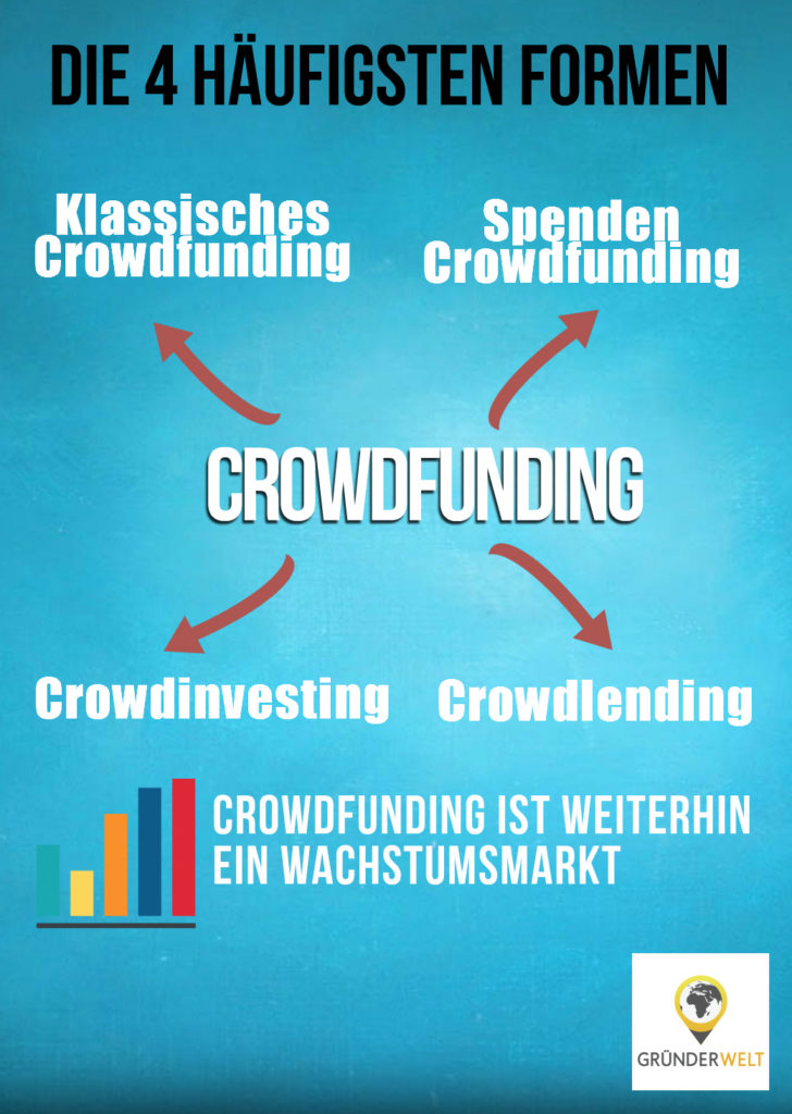 Infografik Crowdfunding